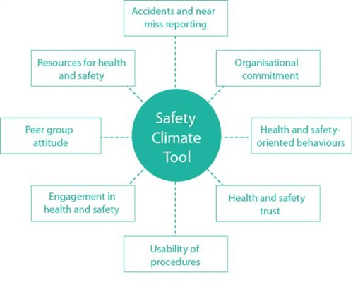 safety culture vs safety climate Safety climate in construction industry  the case of gaza strip   safety climate is regarded as a safety culture manifestation in behaviour expressed in.